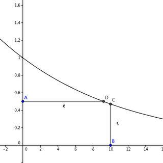 beregning af rentedage