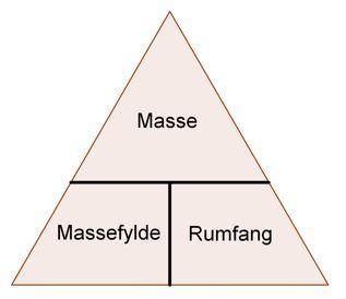 rumfang trekant